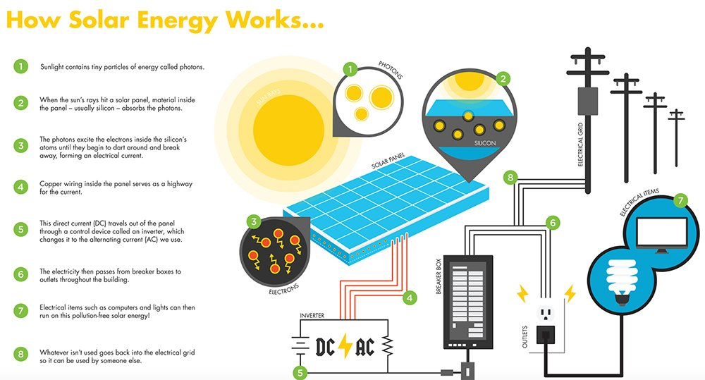 How Does A Solar Generators Work